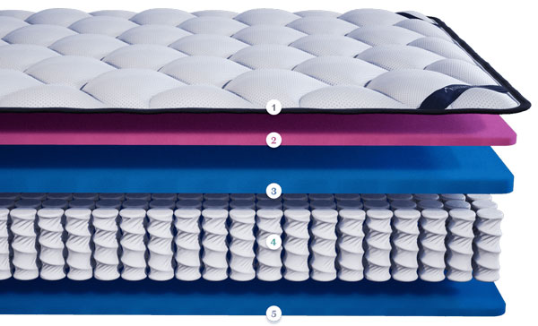The DreamCloud Luxury Hybrid Mattress Layers